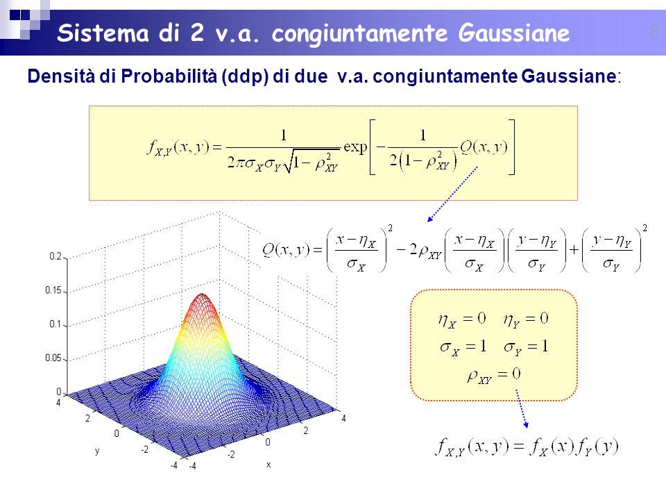8 y x Densità di Probabilità (ddp) di due v.a. congiuntamente Gaussiane: Sistema di 2 v.a. congiuntamente Gaussiane