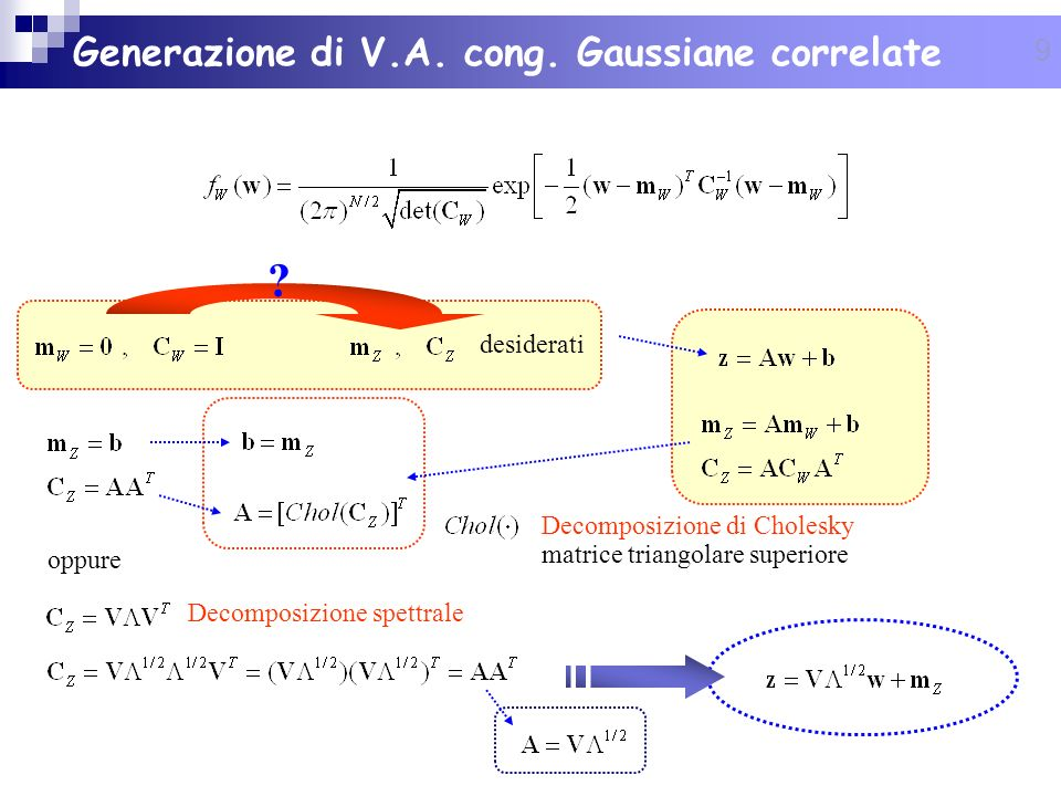 9 Generazione di V.A. cong. Gaussiane correlate Decomposizione di Cholesky matrice triangolare superiore oppure desiderati ? Decomposizione spettrale