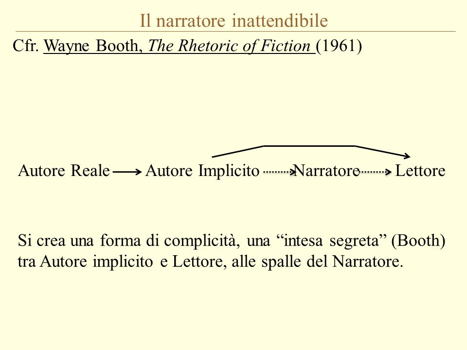 Il narratore inattendibile Cfr. Wayne Booth, The Rhetoric of Fiction (1961) Autore Reale Autore Implicito Narratore Lettore Si crea una forma di compl