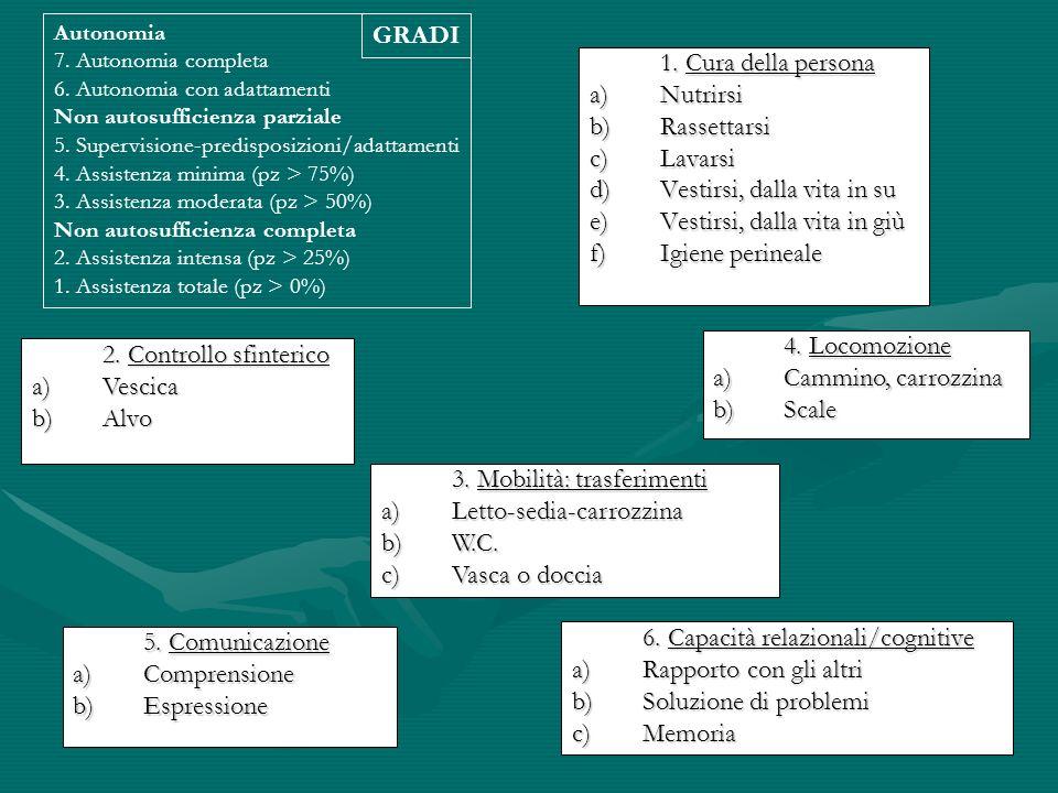 1. Cura della persona a)Nutrirsi b)Rassettarsi c)Lavarsi d)Vestirsi, dalla vita in su e)Vestirsi, dalla vita in giù f)Igiene perineale 2. Controllo sf