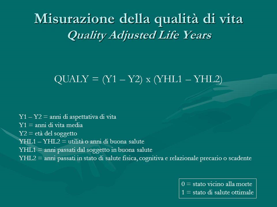 Misurazione della qualità di vita Quality Adjusted Life Years QUALY = (Y1 – Y2) x (YHL1 – YHL2) Y1 – Y2 = anni di aspettativa di vita Y1 = anni di vit