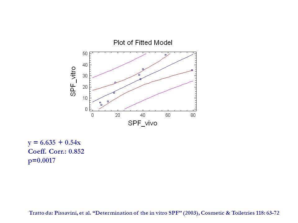 y = 6.635 + 0.54x Coeff.Corr.: 0.852 p=0.0017 Tratto da: Pissavini, et al.