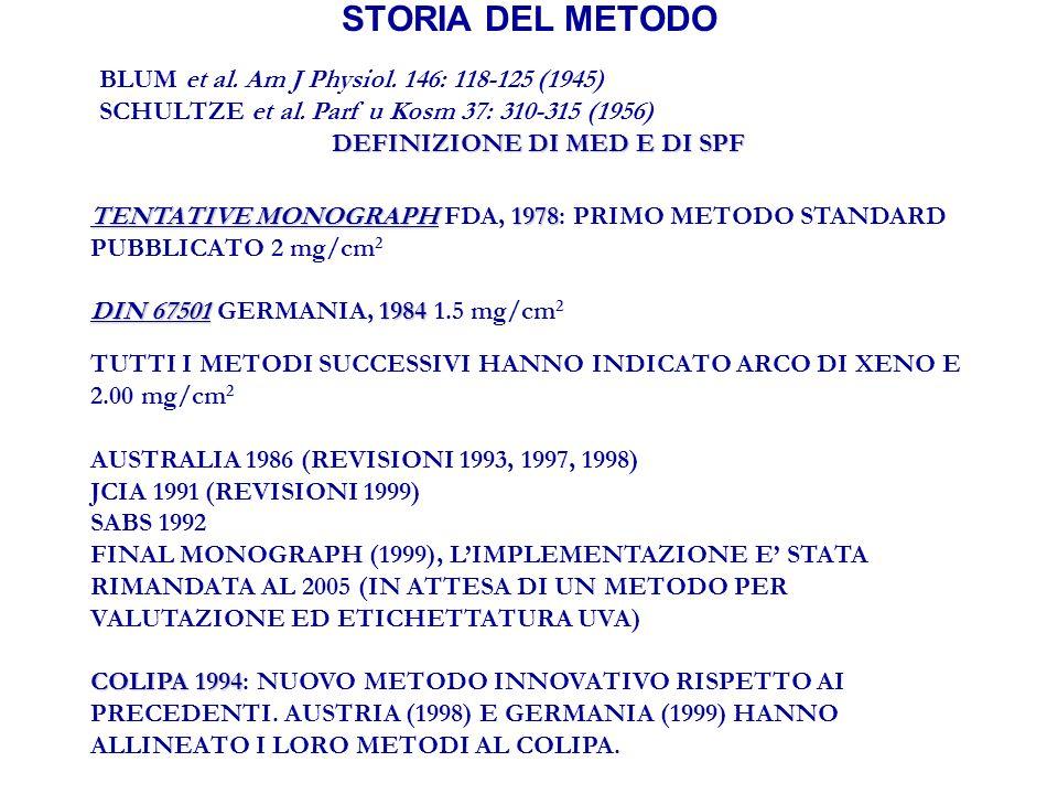 STORIA DEL METODO BLUM et al. Am J Physiol. 146: 118-125 (1945) SCHULTZE et al.