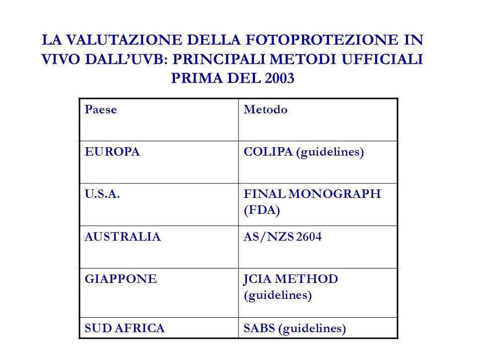 LA VALUTAZIONE DELLA FOTOPROTEZIONE IN VIVO DALLUVB: PRINCIPALI METODI UFFICIALI PRIMA DEL 2003 PaeseMetodo EUROPACOLIPA (guidelines) U.S.A.FINAL MONOGRAPH (FDA) AUSTRALIAAS/NZS 2604 GIAPPONEJCIA METHOD (guidelines) SUD AFRICASABS (guidelines)