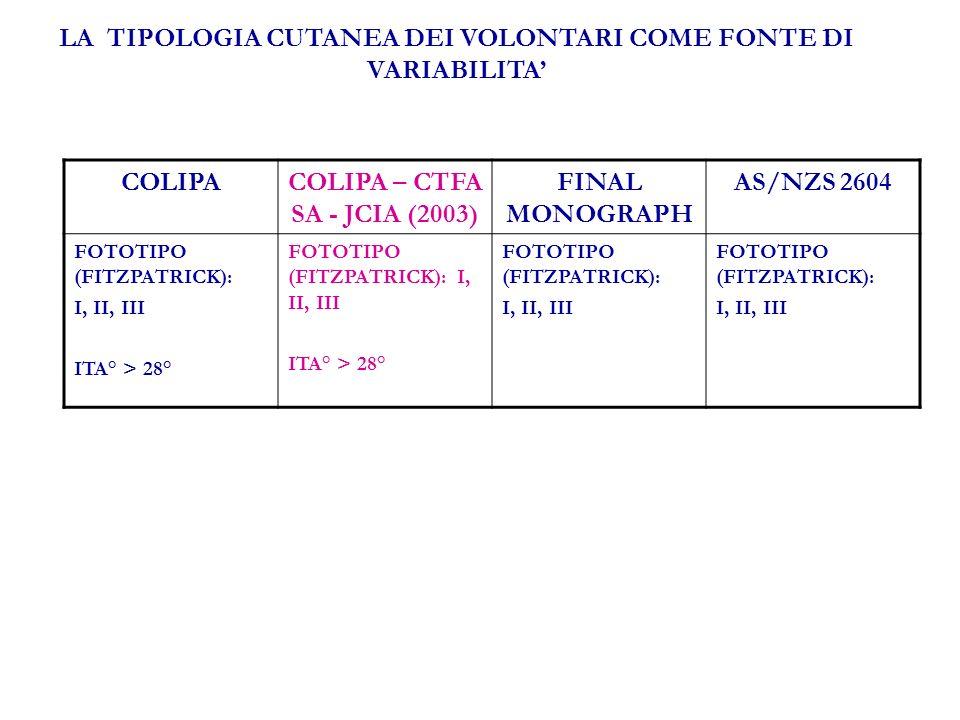 LA TIPOLOGIA CUTANEA DEI VOLONTARI COME FONTE DI VARIABILITA COLIPACOLIPA – CTFA SA - JCIA (2003) FINAL MONOGRAPH AS/NZS 2604 FOTOTIPO (FITZPATRICK): I, II, III ITA° > 28° FOTOTIPO (FITZPATRICK): I, II, III ITA° > 28° FOTOTIPO (FITZPATRICK): I, II, III FOTOTIPO (FITZPATRICK): I, II, III