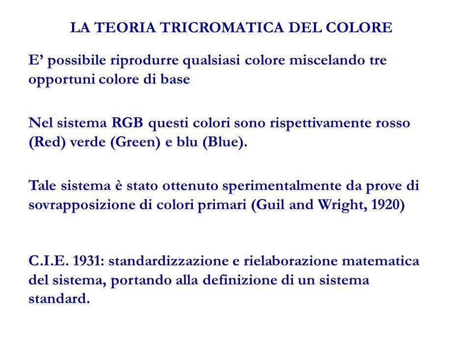 LA TEORIA TRICROMATICA DEL COLORE E possibile riprodurre qualsiasi colore miscelando tre opportuni colore di base Nel sistema RGB questi colori sono rispettivamente rosso (Red) verde (Green) e blu (Blue).