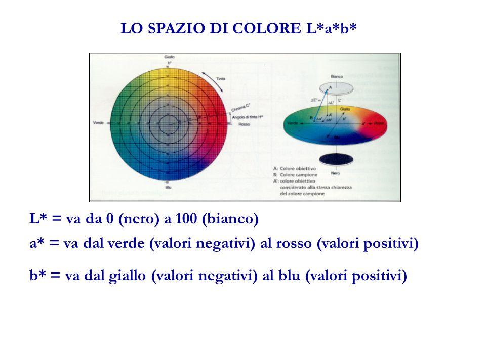 LO SPAZIO DI COLORE L*a*b* L* = va da 0 (nero) a 100 (bianco) a* = va dal verde (valori negativi) al rosso (valori positivi) b* = va dal giallo (valori negativi) al blu (valori positivi)