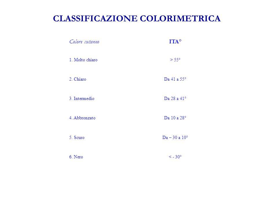 CLASSIFICAZIONE COLORIMETRICA Colore cutaneoITA° 1.