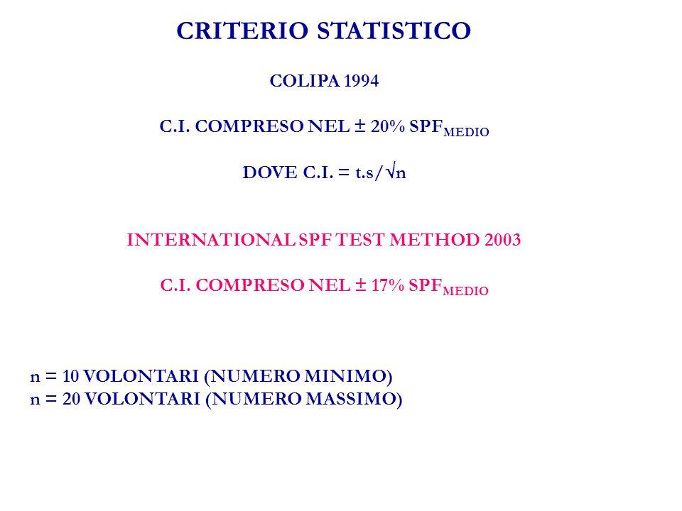 CRITERIO STATISTICO COLIPA 1994 C.I. COMPRESO NEL ± 20% SPF MEDIO DOVE C.I.