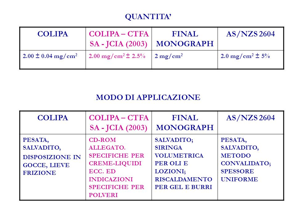 COLIPACOLIPA – CTFA SA - JCIA (2003) FINAL MONOGRAPH AS/NZS 2604 2.00 ± 0.04 mg/cm 2 2.00 mg/cm 2 ± 2.5%2 mg/cm 2 2.0 mg/cm 2 ± 5% MODO DI APPLICAZIONE COLIPACOLIPA – CTFA SA - JCIA (2003) FINAL MONOGRAPH AS/NZS 2604 PESATA, SALVADITO, DISPOSIZIONE IN GOCCE, LIEVE FRIZIONE CD-ROM ALLEGATO.