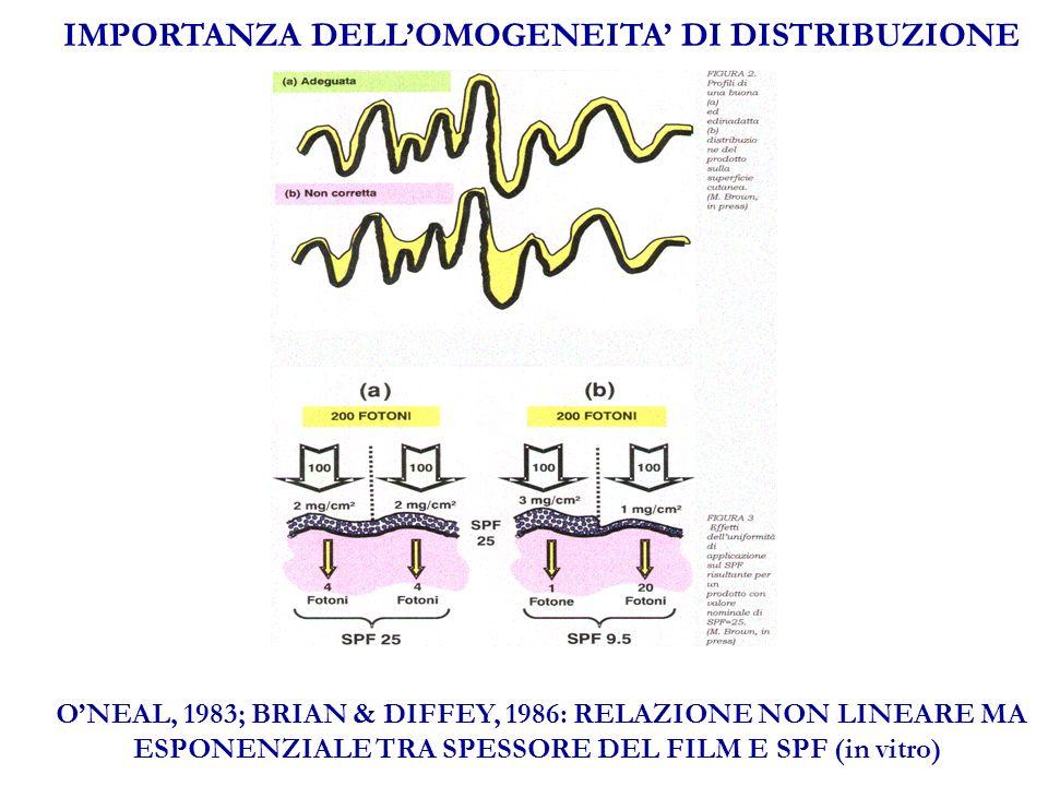 IMPORTANZA DELLOMOGENEITA DI DISTRIBUZIONE ONEAL, 1983; BRIAN & DIFFEY, 1986: RELAZIONE NON LINEARE MA ESPONENZIALE TRA SPESSORE DEL FILM E SPF (in vitro)