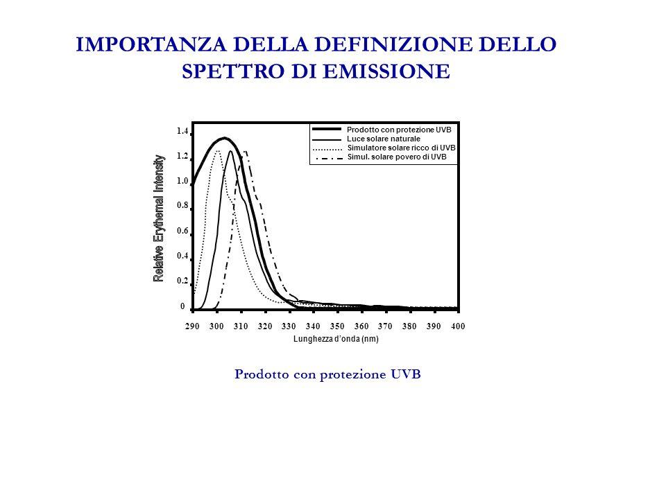 IMPORTANZA DELLA DEFINIZIONE DELLO SPETTRO DI EMISSIONE Lunghezza donda (nm) 0 0.2 0.4 0.6 0.8 1.0 1.2 1.4 290300310320330340350360370380390400 Prodotto con protezione UVB Luce solare naturale Simulatore solare ricco di UVB Simul.