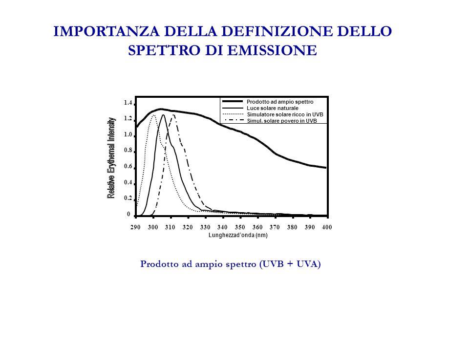 IMPORTANZA DELLA DEFINIZIONE DELLO SPETTRO DI EMISSIONE Prodotto ad ampio spettro (UVB + UVA) Lunghezzadonda (nm) 0 0.2 0.4 0.6 0.8 1.0 1.2 1.4 290300310320330340350360370380390400 Prodotto ad ampio spettro Luce solare naturale Simulatore solare ricco in UVB Simul.