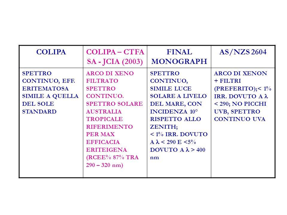 COLIPACOLIPA – CTFA SA - JCIA (2003) FINAL MONOGRAPH AS/NZS 2604 SPETTRO CONTINUO, EFF.