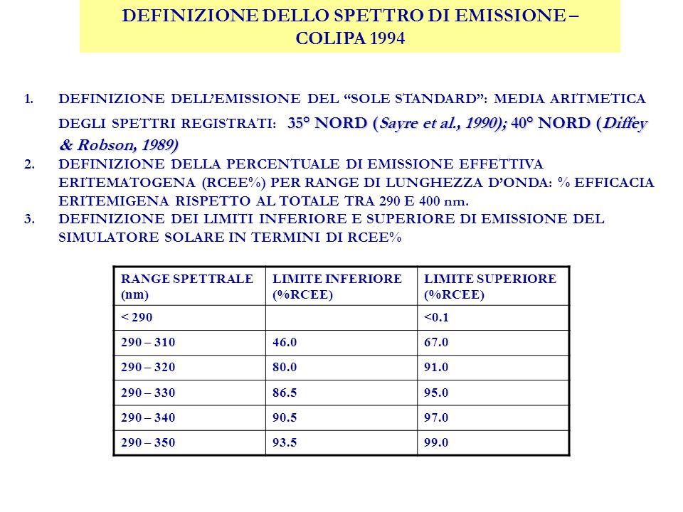 DEFINIZIONE DELLO SPETTRO DI EMISSIONE – COLIPA 1994 35° NORD (Sayre et al., 1990); 40° NORD (Diffey & Robson, 1989) 1.DEFINIZIONE DELLEMISSIONE DEL SOLE STANDARD: MEDIA ARITMETICA DEGLI SPETTRI REGISTRATI: 35° NORD (Sayre et al., 1990); 40° NORD (Diffey & Robson, 1989) 2.DEFINIZIONE DELLA PERCENTUALE DI EMISSIONE EFFETTIVA ERITEMATOGENA (RCEE%) PER RANGE DI LUNGHEZZA DONDA: % EFFICACIA ERITEMIGENA RISPETTO AL TOTALE TRA 290 E 400 nm.