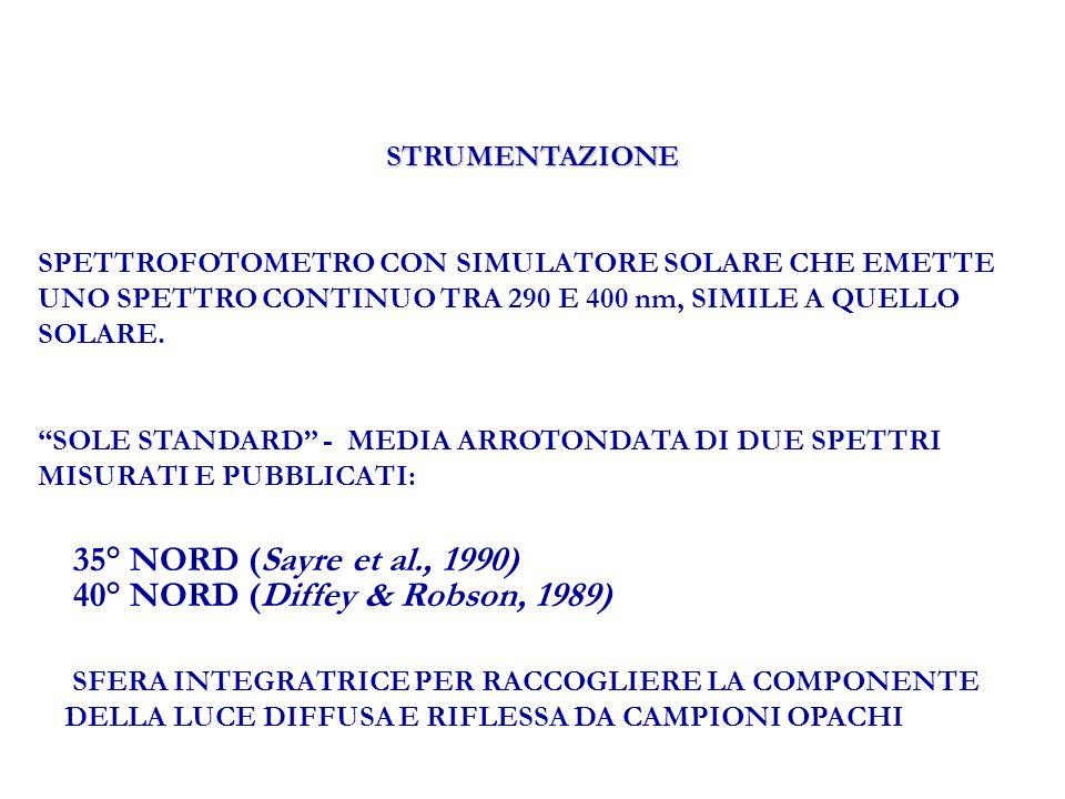 METODI IN VIVO PROPOSTI FATTORE DI PROTEZIONE NELLUVA (PFA) (Cole, 1994) Endpoint biologico: MINIMO ERITEMA (MINIMA ABBRONZATURA) Tempo: 24h Fototipi: I, II, III, IV NECESSITA LESPOSIZIONE DELLA CUTE A DOSI MODERATE DI RADIAZIONE FATTORE DI PROTEZIONE FOTOTOSSICO (PPF) (Lowe et al., 1987) Endpoint biologico: ERITEMA Tempo: 72 h NECESSITA LESPOSIZIONE DELLA CUTE PRETRATTATA CON 8- MOP (O ANALOGO AGENTE FOTOTOSSICO) A PICCOLE DOSI DI RADIAZIONE.