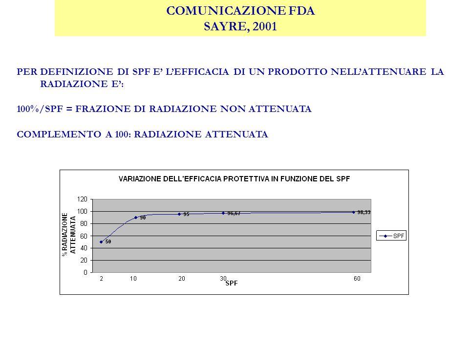 COMUNICAZIONE FDA SAYRE, 2001 PER DEFINIZIONE DI SPF E LEFFICACIA DI UN PRODOTTO NELLATTENUARE LA RADIAZIONE E: 100%/SPF = FRAZIONE DI RADIAZIONE NON ATTENUATA COMPLEMENTO A 100: RADIAZIONE ATTENUATA