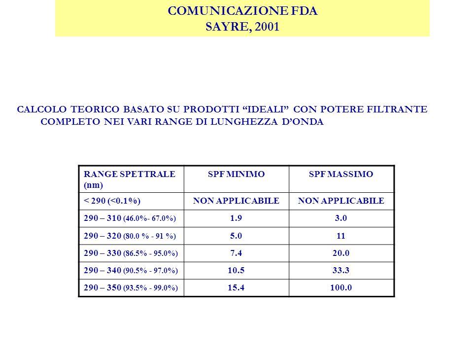 COMUNICAZIONE FDA SAYRE, 2001 RANGE SPETTRALE (nm) SPF MINIMOSPF MASSIMO < 290 (<0.1%)NON APPLICABILE 290 – 310 (46.0%- 67.0%) 1.93.0 290 – 320 (80.0 % - 91 %) 5.011 290 – 330 (86.5% - 95.0%) 7.420.0 290 – 340 (90.5% - 97.0%) 10.533.3 290 – 350 (93.5% - 99.0%) 15.4100.0 CALCOLO TEORICO BASATO SU PRODOTTI IDEALI CON POTERE FILTRANTE COMPLETO NEI VARI RANGE DI LUNGHEZZA DONDA
