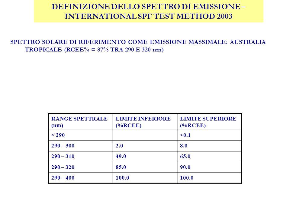 DEFINIZIONE DELLO SPETTRO DI EMISSIONE – INTERNATIONAL SPF TEST METHOD 2003 SPETTRO SOLARE DI RIFERIMENTO COME EMISSIONE MASSIMALE: AUSTRALIA TROPICALE (RCEE% = 87% TRA 290 E 320 nm) RANGE SPETTRALE (nm) LIMITE INFERIORE (%RCEE) LIMITE SUPERIORE (%RCEE) < 290<0.1 290 – 3002.08.0 290 – 31049.065.0 290 – 32085.090.0 290 – 400100.0