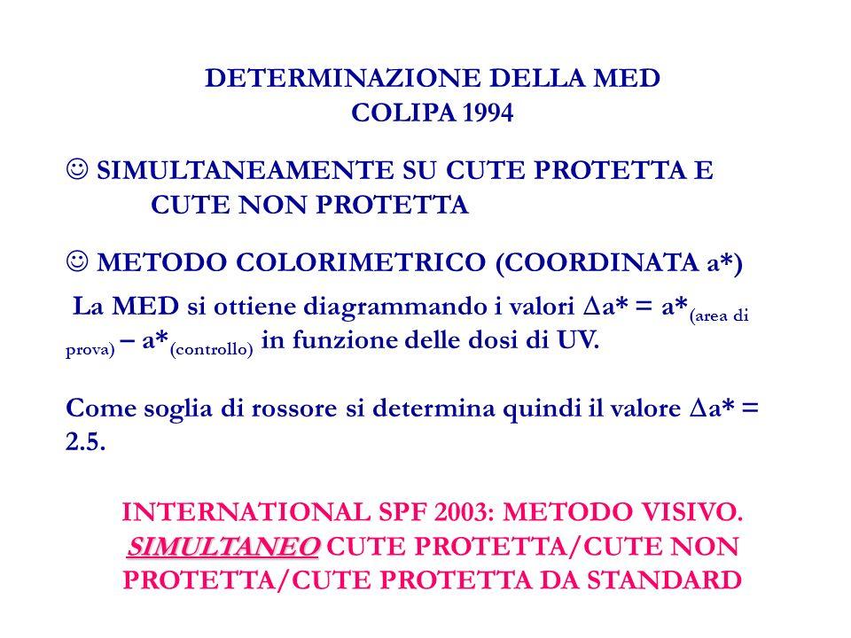 DETERMINAZIONE DELLA MED COLIPA 1994 SIMULTANEAMENTE SU CUTE PROTETTA E CUTE NON PROTETTA METODO COLORIMETRICO (COORDINATA a*) La MED si ottiene diagrammando i valori a* = a* (area di prova) – a* (controllo) in funzione delle dosi di UV.