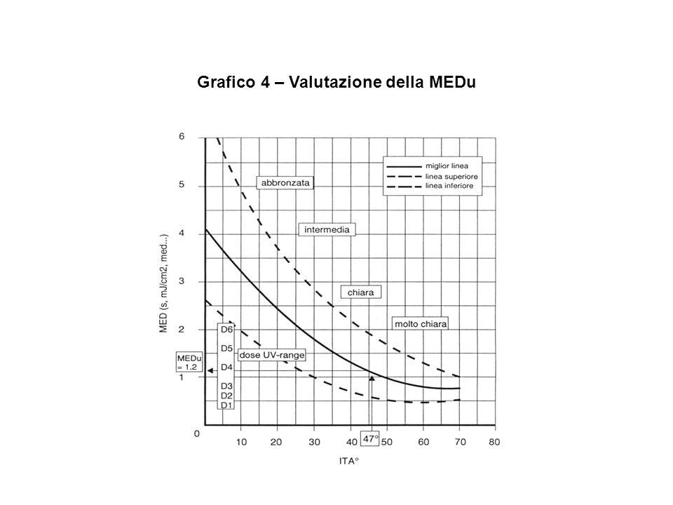 Grafico 4 – Valutazione della MEDu