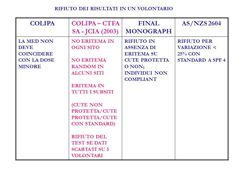 COLIPACOLIPA – CTFA SA - JCIA (2003) FINAL MONOGRAPH AS/NZS 2604 LA MED NON DEVE COINCIDERE CON LA DOSE MINORE NO ERITEMA IN OGNI SITO NO ERITEMA RANDOM IN ALCUNI SITI ERITEMA IN TUTTI I SUBSITI (CUTE NON PROTETTA/CUTE PROTETTA/CUTE CON STANDARD) RIFIUTO DEL TEST SE DATI SCARTATI SU 5 VOLONTARI RIFIUTO IN ASSENZA DI ERITEMA SU CUTE PROTETTA O NON; INDIVIDUI NON COMPLIANT RIFIUTO PER VARIAZIONE < 25% CON STANDARD A SPF 4 RIFIUTO DEI RISULTATI IN UN VOLONTARIO