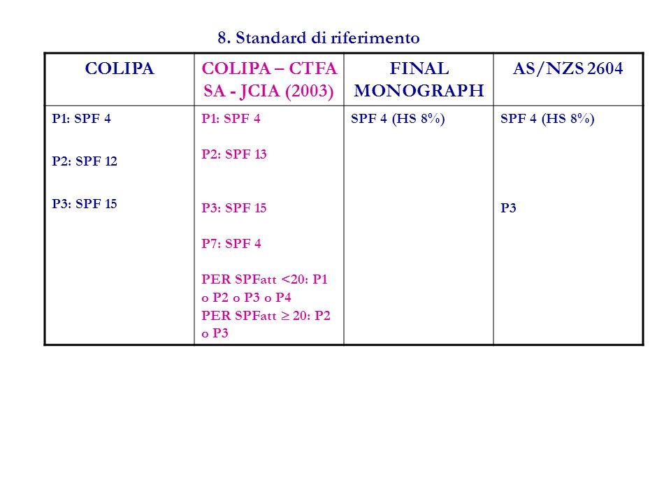8. Standard di riferimento COLIPACOLIPA – CTFA SA - JCIA (2003) FINAL MONOGRAPH AS/NZS 2604 P1: SPF 4 P2: SPF 12 P3: SPF 15 P1: SPF 4 P2: SPF 13 P3: S