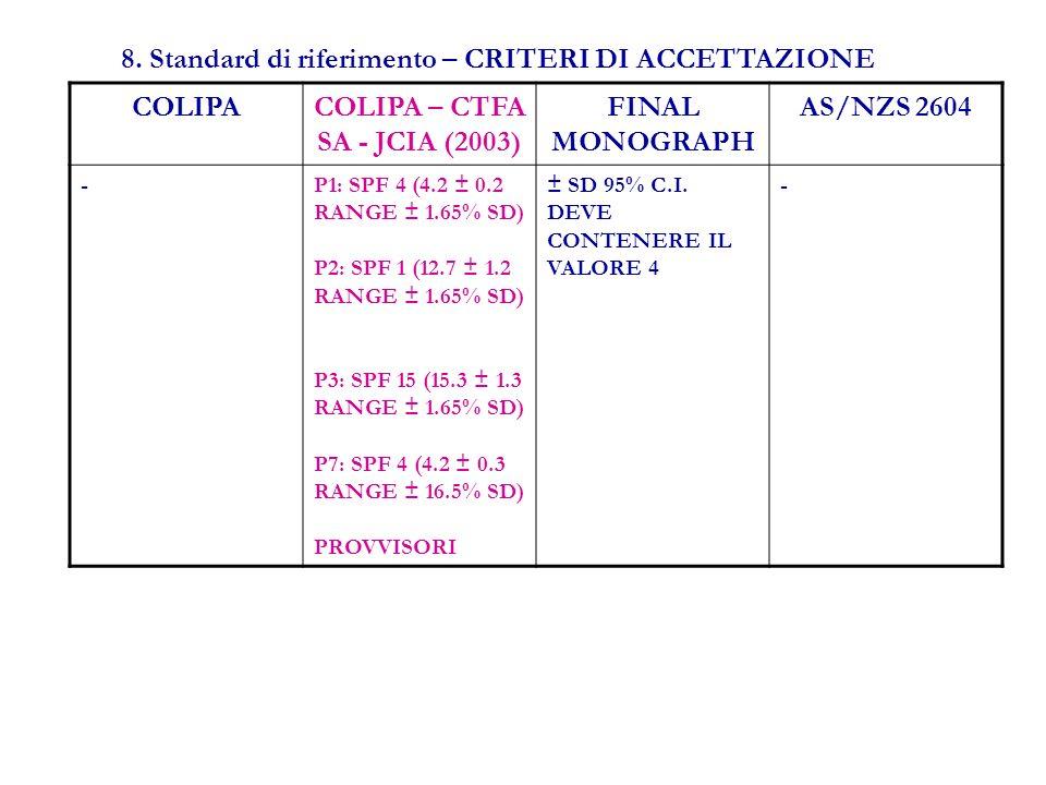 8. Standard di riferimento – CRITERI DI ACCETTAZIONE COLIPACOLIPA – CTFA SA - JCIA (2003) FINAL MONOGRAPH AS/NZS 2604 -P1: SPF 4 (4.2 ± 0.2 RANGE ± 1.