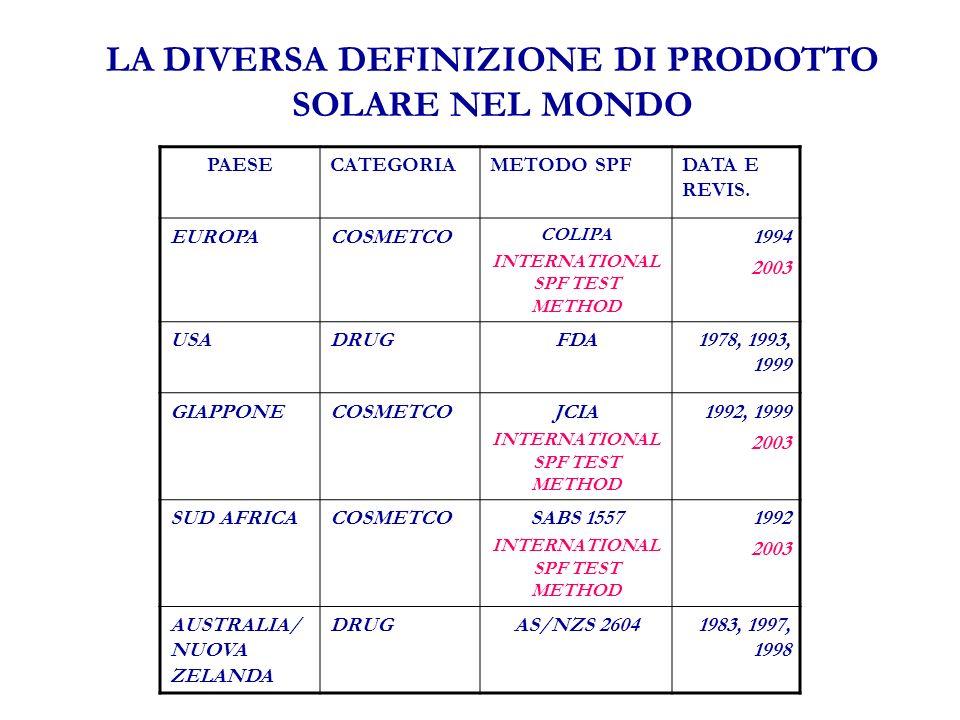 LA DIVERSA DEFINIZIONE DI PRODOTTO SOLARE NEL MONDO PAESECATEGORIAMETODO SPFDATA E REVIS.