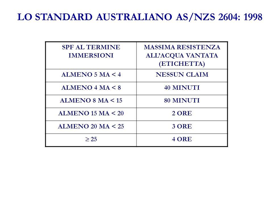 LO STANDARD AUSTRALIANO AS/NZS 2604: 1998 SPF AL TERMINE IMMERSIONI MASSIMA RESISTENZA ALLACQUA VANTATA (ETICHETTA) ALMENO 5 MA < 4NESSUN CLAIM ALMENO 4 MA < 840 MINUTI ALMENO 8 MA < 1580 MINUTI ALMENO 15 MA < 202 ORE ALMENO 20 MA < 253 ORE 25 4 ORE