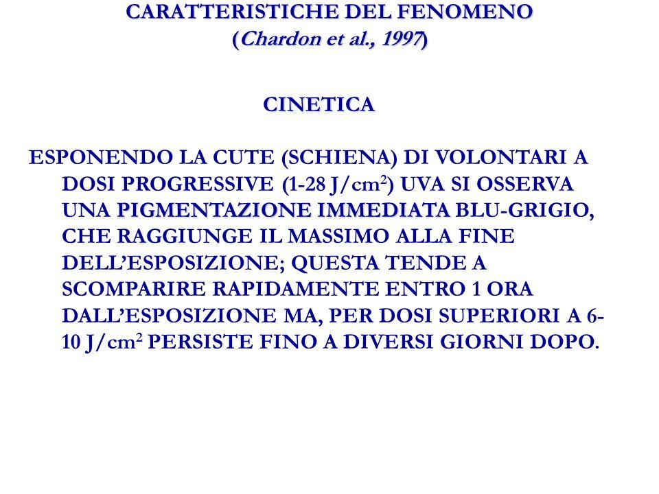 CARATTERISTICHE DEL FENOMENO (Chardon et al., 1997) CINETICA PIGMENTAZIONE IMMEDIATA ESPONENDO LA CUTE (SCHIENA) DI VOLONTARI A DOSI PROGRESSIVE (1-28 J/cm 2 ) UVA SI OSSERVA UNA PIGMENTAZIONE IMMEDIATA BLU-GRIGIO, CHE RAGGIUNGE IL MASSIMO ALLA FINE DELLESPOSIZIONE; QUESTA TENDE A SCOMPARIRE RAPIDAMENTE ENTRO 1 ORA DALLESPOSIZIONE MA, PER DOSI SUPERIORI A 6- 10 J/cm 2 PERSISTE FINO A DIVERSI GIORNI DOPO.