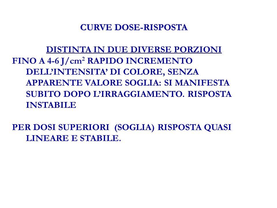 CURVE DOSE-RISPOSTA DISTINTA IN DUE DIVERSE PORZIONI FINO A 4-6 J/cm 2 RAPIDO INCREMENTO DELLINTENSITA DI COLORE, SENZA APPARENTE VALORE SOGLIA: SI MANIFESTA SUBITO DOPO LIRRAGGIAMENTO.