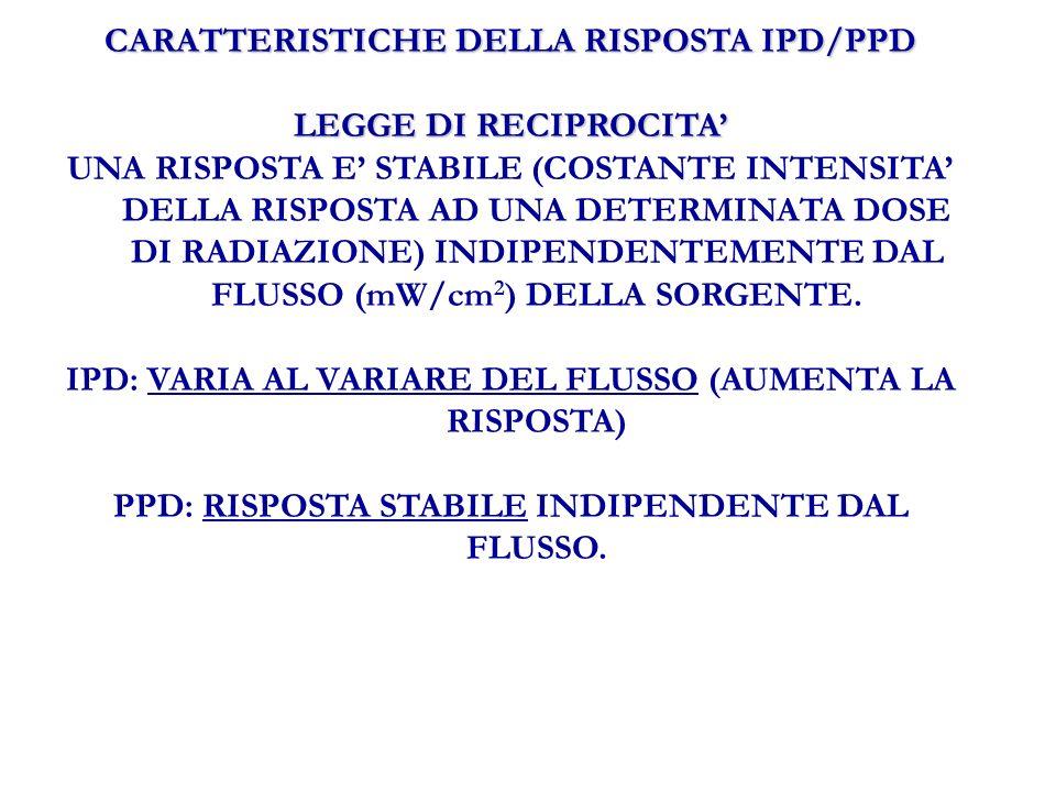 CARATTERISTICHE DELLA RISPOSTA IPD/PPD LEGGE DI RECIPROCITA UNA RISPOSTA E STABILE (COSTANTE INTENSITA DELLA RISPOSTA AD UNA DETERMINATA DOSE DI RADIAZIONE) INDIPENDENTEMENTE DAL FLUSSO (mW/cm 2 ) DELLA SORGENTE.