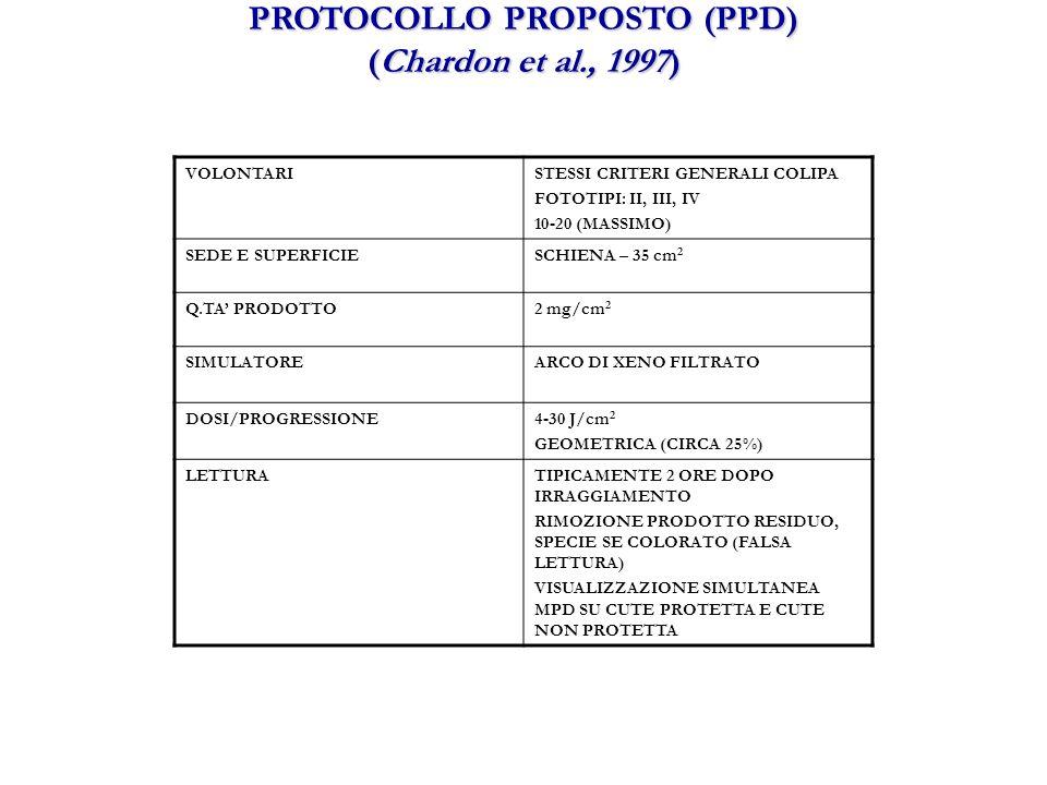 VOLONTARISTESSI CRITERI GENERALI COLIPA FOTOTIPI: II, III, IV 10-20 (MASSIMO) SEDE E SUPERFICIESCHIENA – 35 cm 2 Q.TA PRODOTTO2 mg/cm 2 SIMULATOREARCO DI XENO FILTRATO DOSI/PROGRESSIONE4-30 J/cm 2 GEOMETRICA (CIRCA 25%) LETTURATIPICAMENTE 2 ORE DOPO IRRAGGIAMENTO RIMOZIONE PRODOTTO RESIDUO, SPECIE SE COLORATO (FALSA LETTURA) VISUALIZZAZIONE SIMULTANEA MPD SU CUTE PROTETTA E CUTE NON PROTETTA PROTOCOLLO PROPOSTO (PPD) (Chardon et al., 1997)