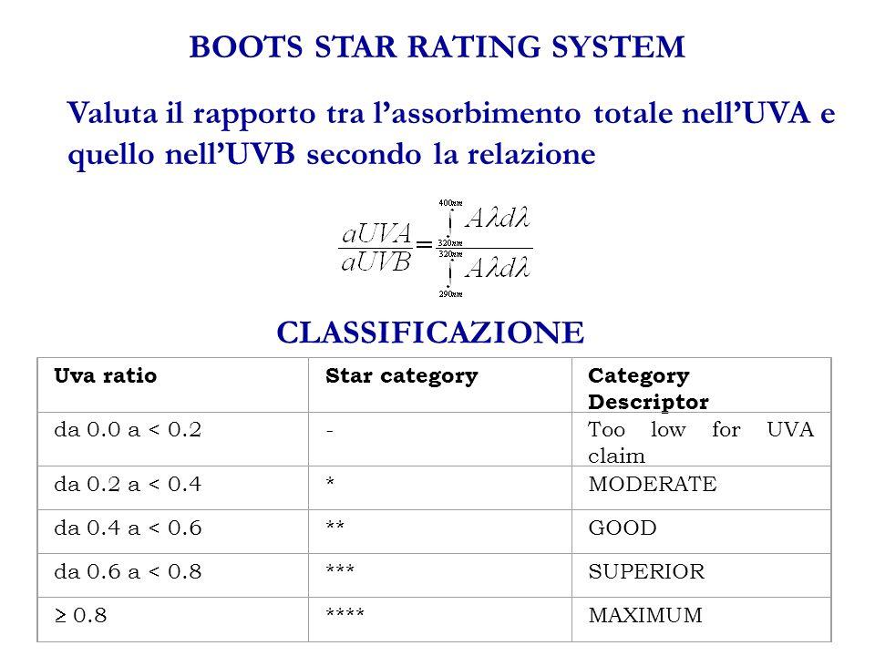 BOOTS STAR RATING SYSTEM Valuta il rapporto tra lassorbimento totale nellUVA e quello nellUVB secondo la relazione CLASSIFICAZIONE Uva ratioStar categoryCategory Descriptor da 0.0 a < 0.2-Too low for UVA claim da 0.2 a < 0.4*MODERATE da 0.4 a < 0.6**GOOD da 0.6 a < 0.8***SUPERIOR 0.8 ****MAXIMUM