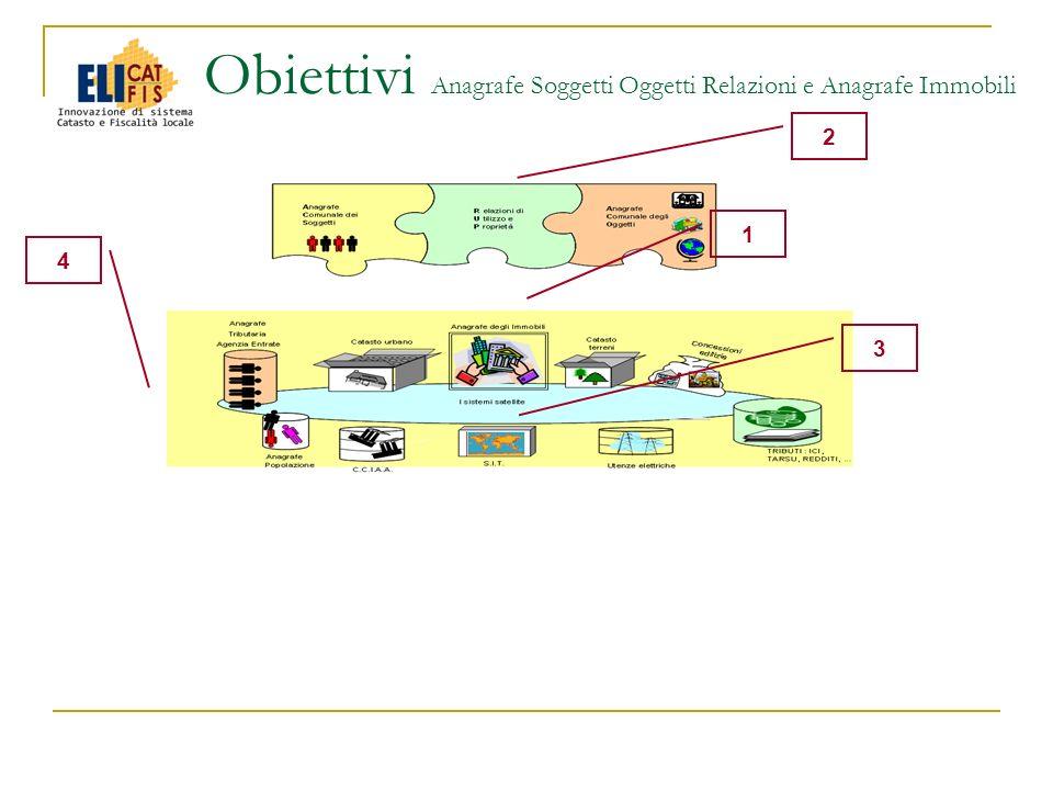 Obiettivi Anagrafe Soggetti Oggetti Relazioni e Anagrafe Immobili 1 3 2 4