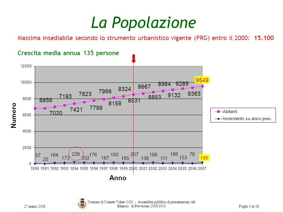 La Popolazione 27 marzo 2008 Comune di Usmate Velate (MI) - Assemblea pubblica di presentazione del Bilancio di Previsione 2008/2010Foglio 4 di 28 Mas