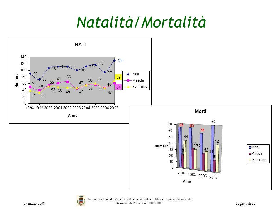 Natalità/Mortalità 27 marzo 2008 Comune di Usmate Velate (MI) - Assemblea pubblica di presentazione del Bilancio di Previsione 2008/2010Foglio 5 di 28