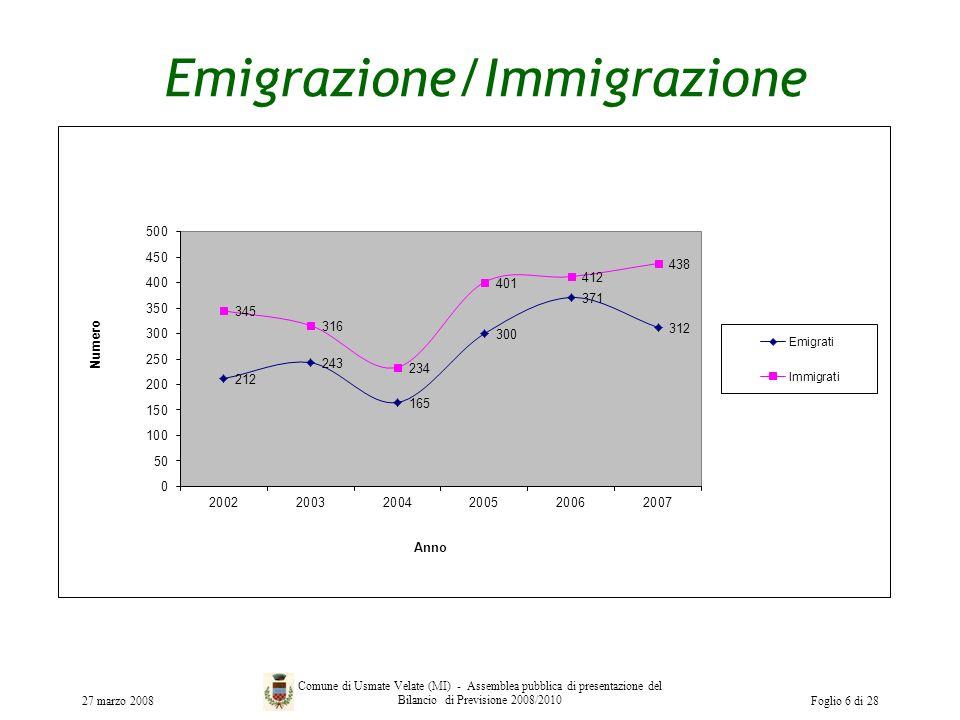 Emigrazione/Immigrazione 27 marzo 2008 Comune di Usmate Velate (MI) - Assemblea pubblica di presentazione del Bilancio di Previsione 2008/2010Foglio 6