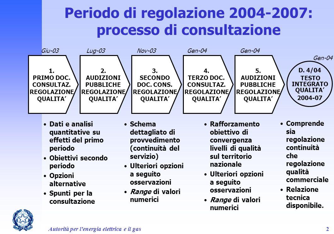 Autorità per l'energia elettrica e il gas2 Periodo di regolazione 2004-2007: processo di consultazione 1. PRIMO DOC. CONSULTAZ. REGOLAZIONE QUALITA Gi