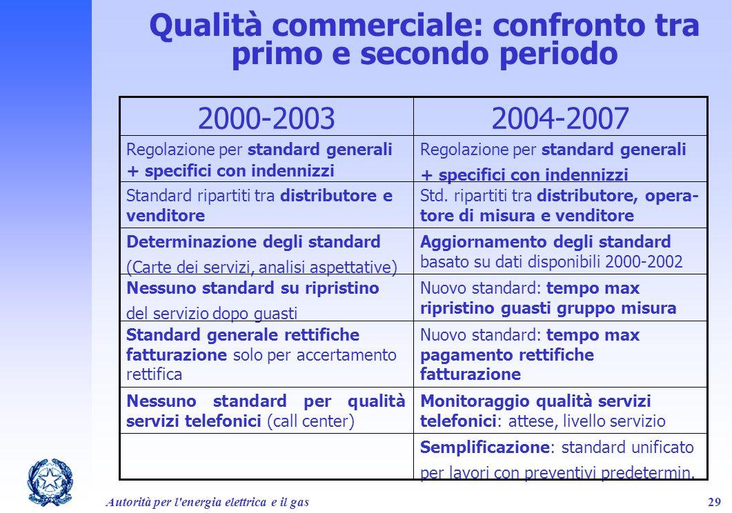 Autorità per l'energia elettrica e il gas29 Qualità commerciale: confronto tra primo e secondo periodo Semplificazione: standard unificato per lavori