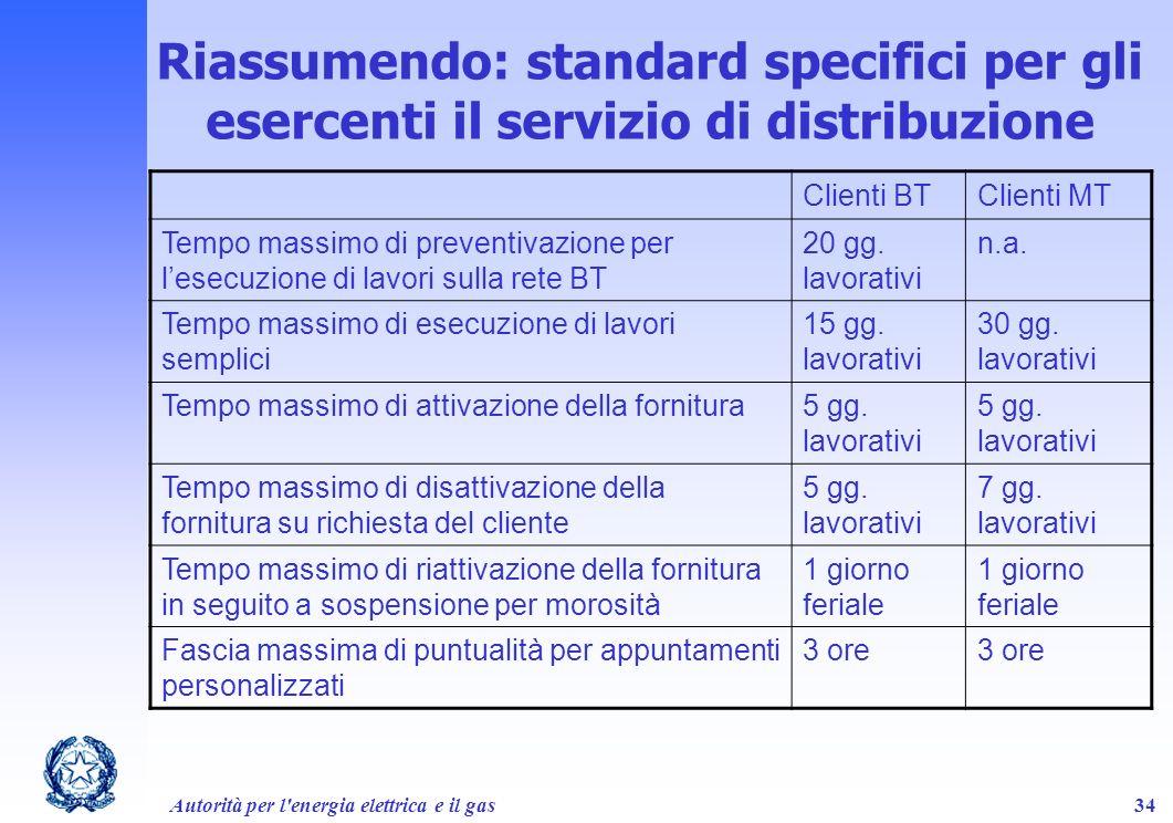 Autorità per l'energia elettrica e il gas34 Clienti BTClienti MT Tempo massimo di preventivazione per lesecuzione di lavori sulla rete BT 20 gg. lavor
