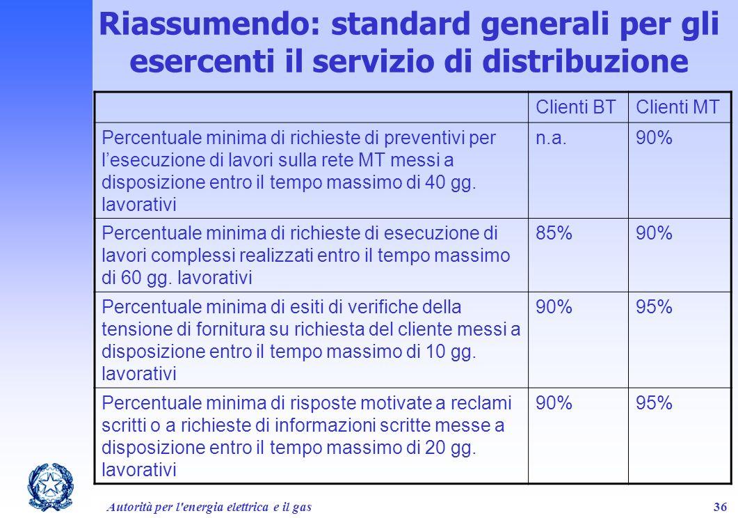 Autorità per l'energia elettrica e il gas36 Clienti BTClienti MT Percentuale minima di richieste di preventivi per lesecuzione di lavori sulla rete MT
