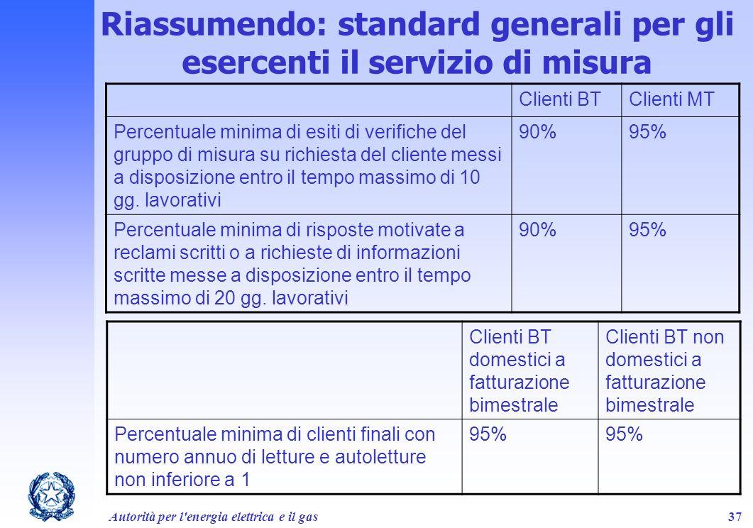 Autorità per l'energia elettrica e il gas37 Clienti BTClienti MT Percentuale minima di esiti di verifiche del gruppo di misura su richiesta del client