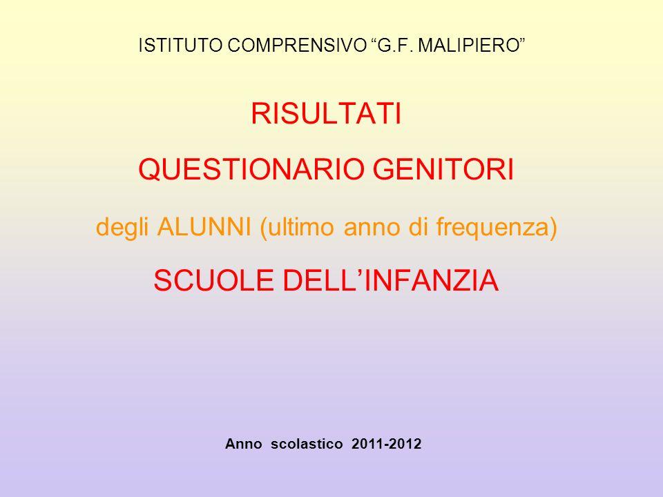 ISTITUTO COMPRENSIVO G.F. MALIPIERO RISULTATI QUESTIONARIO GENITORI degli ALUNNI (ultimo anno di frequenza) SCUOLE DELLINFANZIA Anno scolastico 2011-2