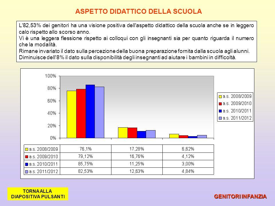 ASPETTO DIDATTICO DELLA SCUOLA GENITORI INFANZIA L'82,53% dei genitori ha una visione positiva dell'aspetto didattico della scuola anche se in leggero