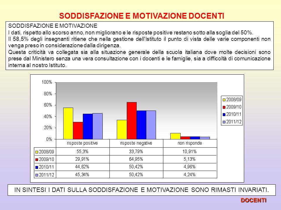 SODDISFAZIONE E MOTIVAZIONE DOCENTI SODDISFAZIONE E MOTIVAZIONE I dati, rispetto allo scorso anno, non migliorano e le risposte positive restano sotto