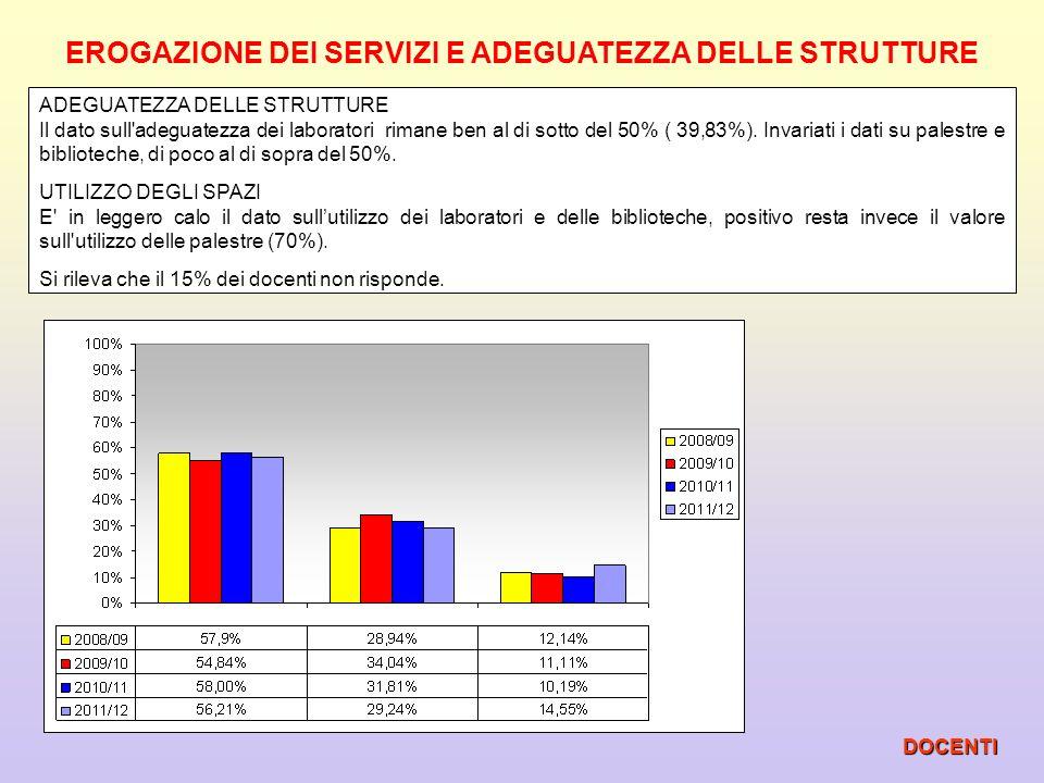 RAPPORTI INTERNI E CLIMA COMPLESSIVO DOCENTI Il clima tra docenti rimane molto positivo (94,92% ).