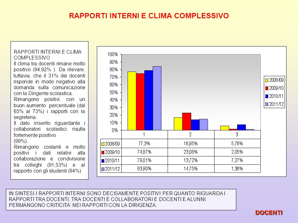 RAPPORTI INTERNI E CLIMA COMPLESSIVO DOCENTI Il clima tra docenti rimane molto positivo (94,92% ). Da rilevare, tuttavia, che il 31% dei docenti rispo