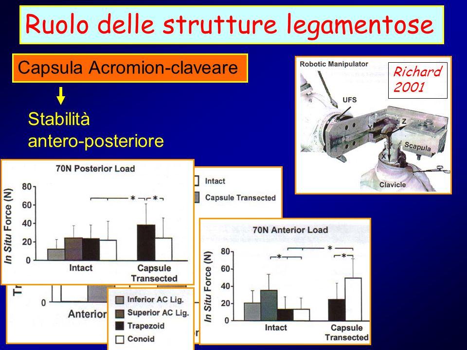 Ruolo delle strutture legamentose Capsula Acromion-claveare Stabilità antero-posteriore Richard 2001